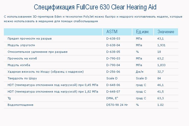 Спецификация FullCure 630 Clear Hearing Aid