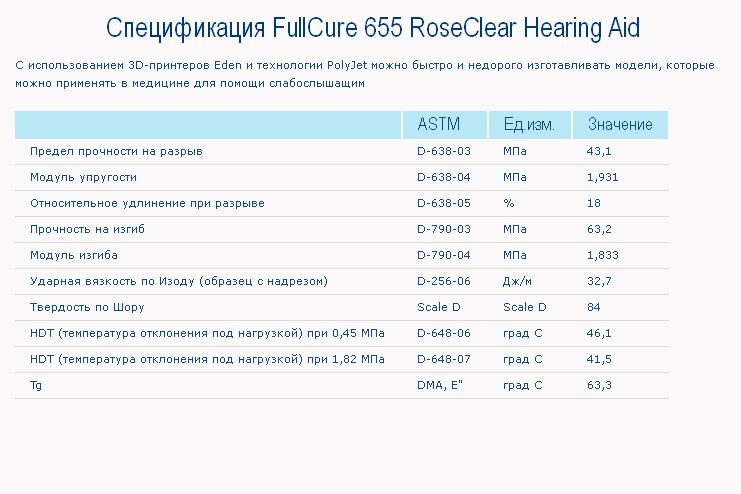 Спецификация FullCure 655 RoseClear Hearing Aid