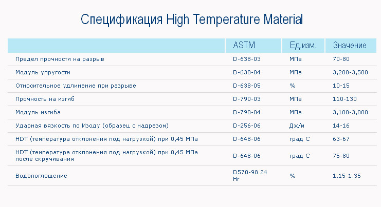 Спецификация High Temperature Material